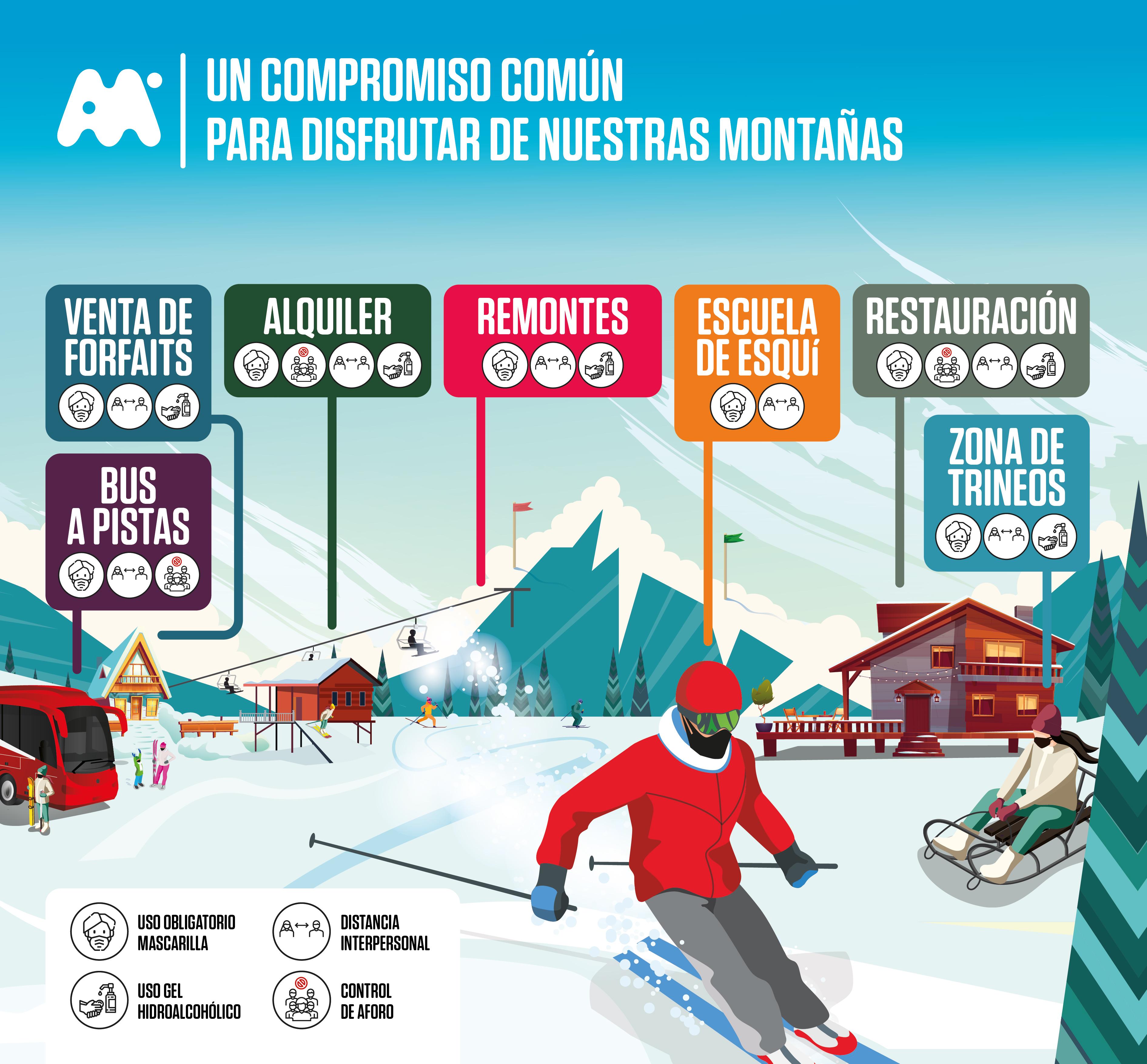 Medidas COVID en las estaciones de esquí del Grupo Aramón